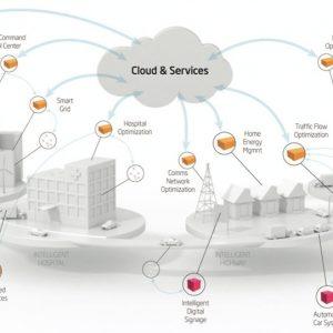 Iot & Cloud