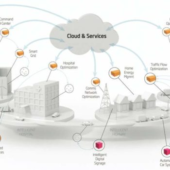 Iot & Cloud